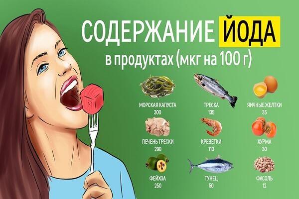 Йод в продуктах